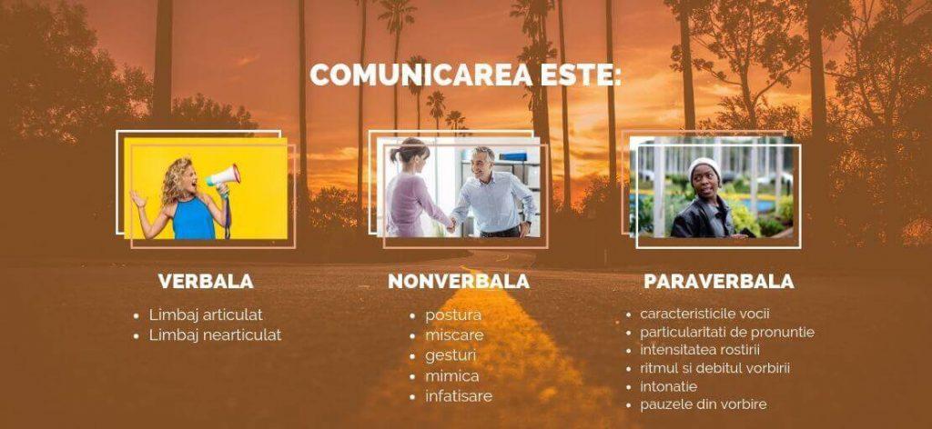 ce inseamna marketing prin continut - tipuri de comunicare