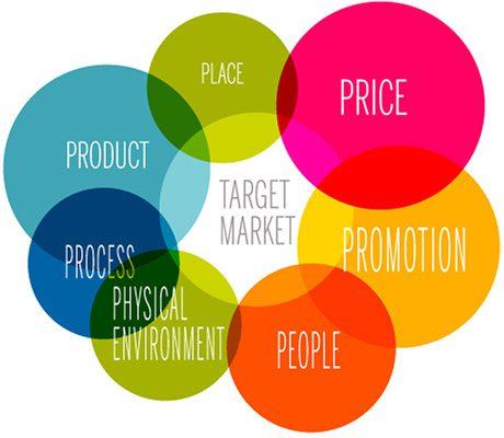 Componentele mixului de marketing